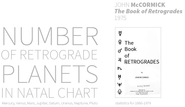 McCormick i statystyka planet w retrogradacji