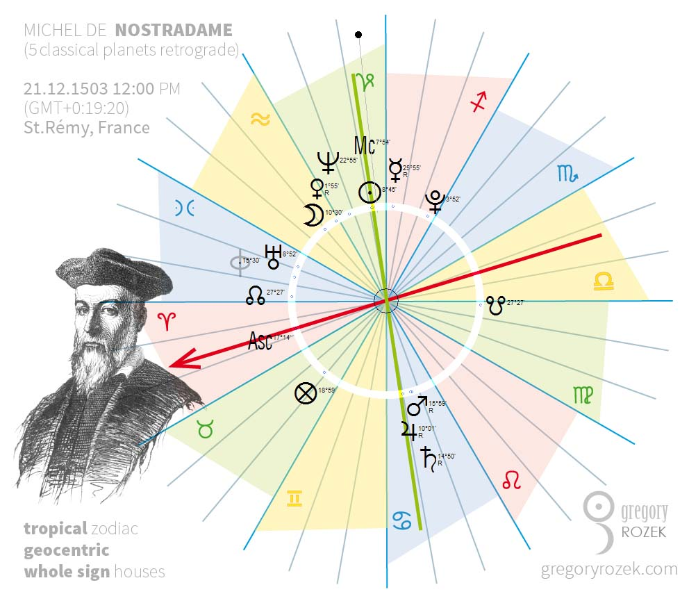 Nostradamus astrological charts with 5 retrograde planets