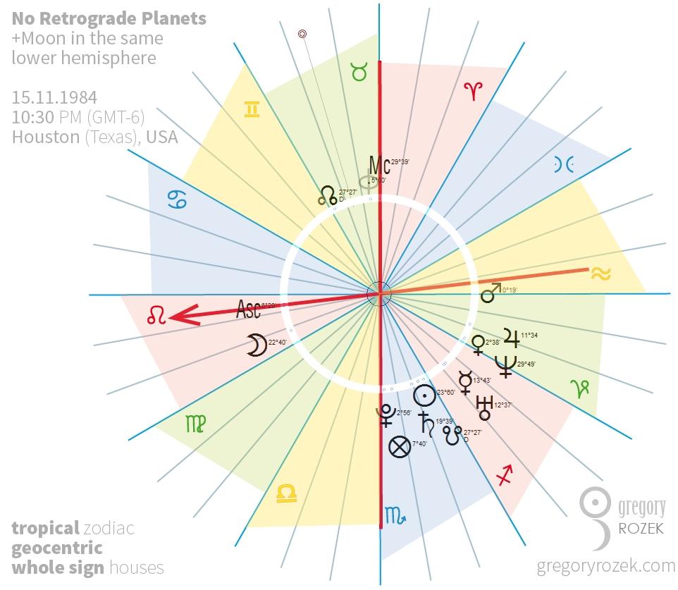 Brak planet w retrogradacji