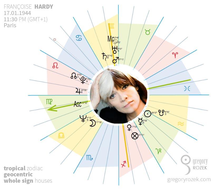 horoskop Francoise Hardy z portretem w środku