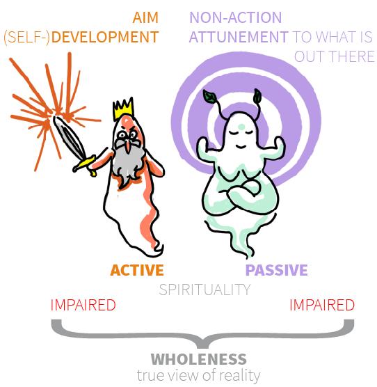 Męska i żeńska duchowosc w astrologii