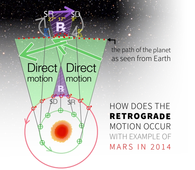 How does a retrograde motion occur with an example of Mars retrograde in 2014