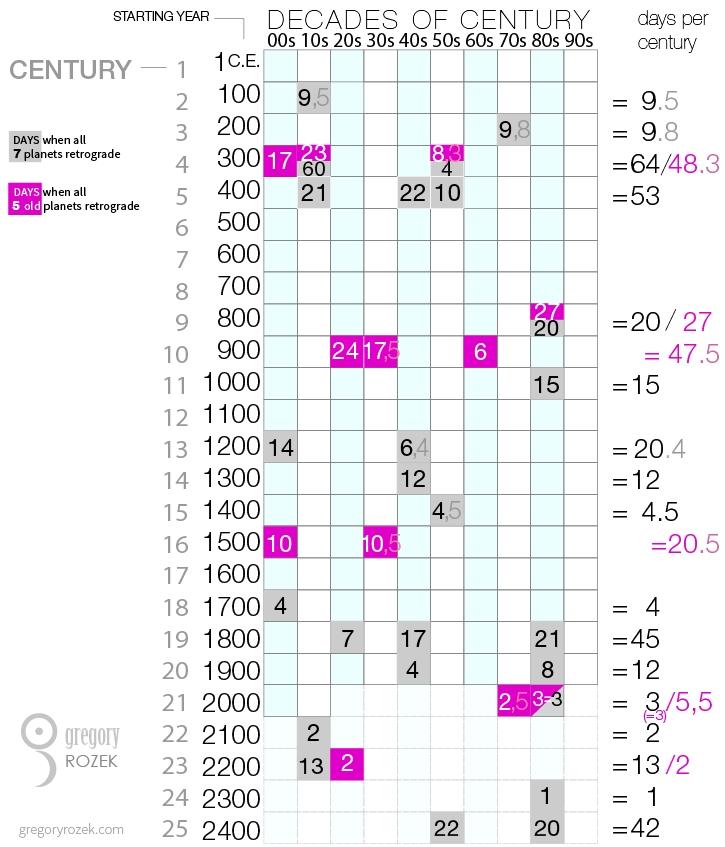 retrograde-planets-through-21-centuries