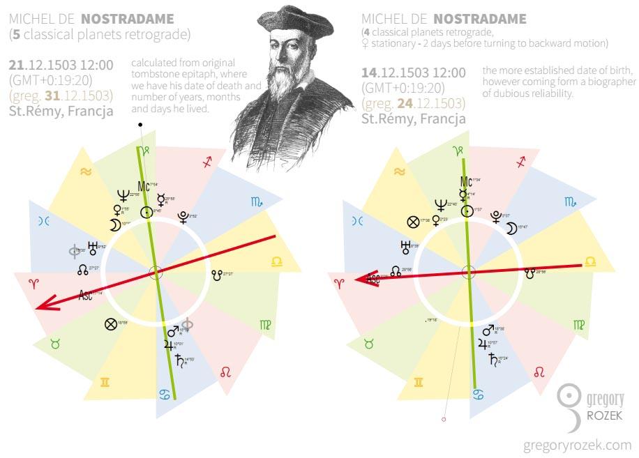 Porównanie dwóch horoskopów astrologicznych Nostradamusa