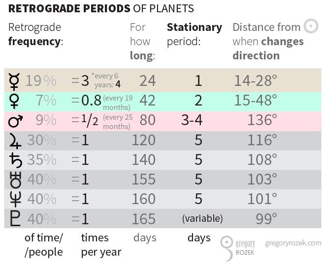 Retrograde-periods-table_EN+